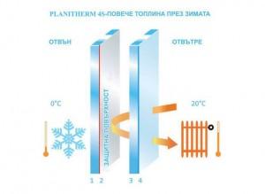 PL__Door_REE_SGG-Planitherm-4S-Glazing